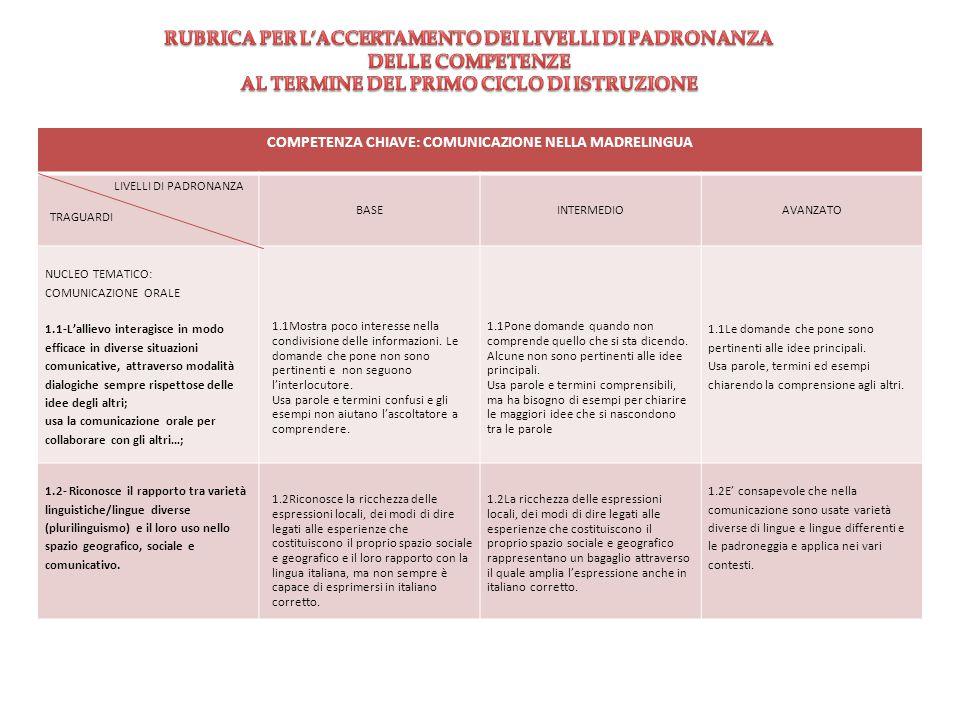 COMPETENZA CHIAVE: COMUNICAZIONE NELLA MADRELINGUA LIVELLI DI PADRONANZA TRAGUARDI BASEINTERMEDIOAVANZATO NUCLEO TEMATICO: COMUNICAZIONE ORALE 1.1-L'a