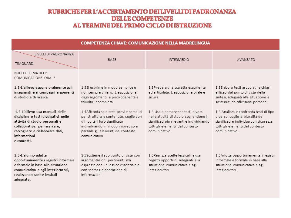COMPETENZA CHIAVE: COMUNICAZIONE NELLA MADRELINGUA LIVELLI DI PADRONANZA TRAGUARDI BASEINTERMEDIOAVANZATO NUCLEO TEMATICO: COMUNICAZIONE ORALE 1.3-L'a