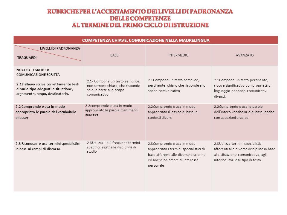 COMPETENZA CHIAVE: COMUNICAZIONE NELLA MADRELINGUA LIVELLI DI PADRONANZA TRAGUARDI BASEINTERMEDIOAVANZATO NUCLEO TEMATICO: COMUNICAZIONE SCRITTA 2.1L'