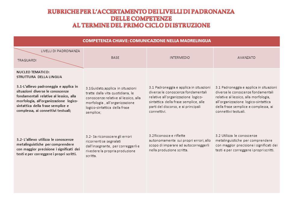 COMPETENZA CHIAVE: COMUNICAZIONE NELLA MADRELINGUA LIVELLI DI PADRONANZA TRAGUARDI BASEINTERMEDIOAVANZATO NUCLEO TEMATICO: STRUTTURA DELLA LINGUA 3.1-