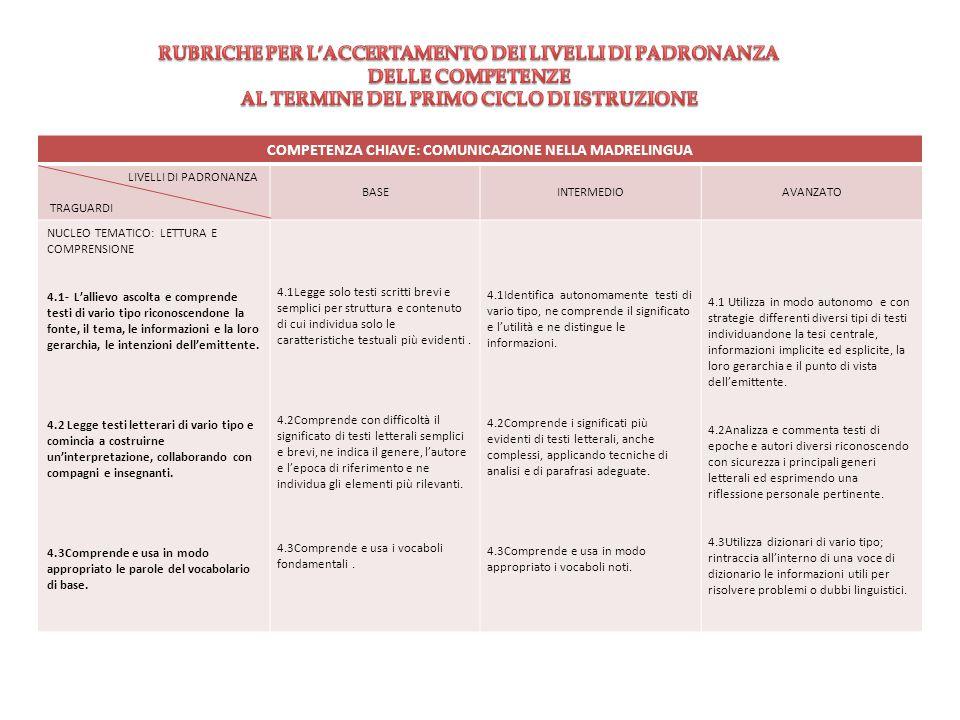 COMPETENZA CHIAVE: COMUNICAZIONE NELLA MADRELINGUA LIVELLI DI PADRONANZA TRAGUARDI BASEINTERMEDIOAVANZATO NUCLEO TEMATICO: LETTURA E COMPRENSIONE 4.1-