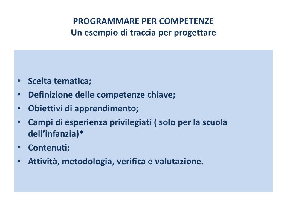 PROGRAMMARE PER COMPETENZE Un esempio di traccia per progettare Scelta tematica; Definizione delle competenze chiave; Obiettivi di apprendimento; Camp