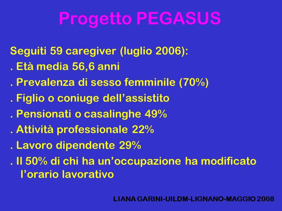 Progetto PEGASUS Seguiti 59 caregiver (luglio 2006):. Età media 56,6 anni. Prevalenza di sesso femminile (70%). Figlio o coniuge dell'assistito. Pensi