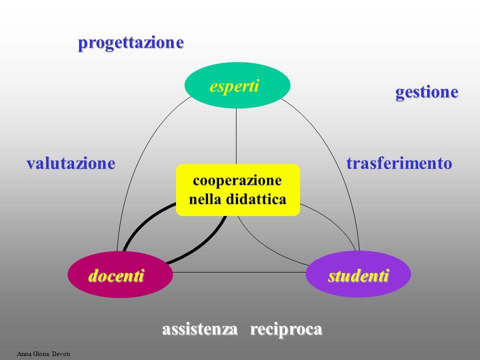 progettazione progettazionegestione valutazione valutazione trasferimento assistenza reciproca esperti docentistudenti cooperazione nella didattica Anna Gloria Devoti
