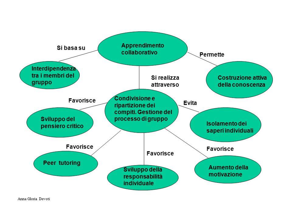 Apprendimento collaborativo Si basa su Interdipendenza tra i membri del gruppo Si realizza attraverso Condivisione e ripartizione dei compiti.