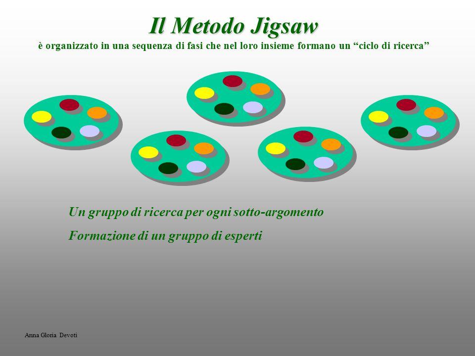 Il Metodo Jigsaw Il Metodo Jigsaw è organizzato in una sequenza di fasi che nel loro insieme formano un ciclo di ricerca Un gruppo di ricerca per ogni sotto-argomento Formazione di un gruppo di esperti Anna Gloria Devoti