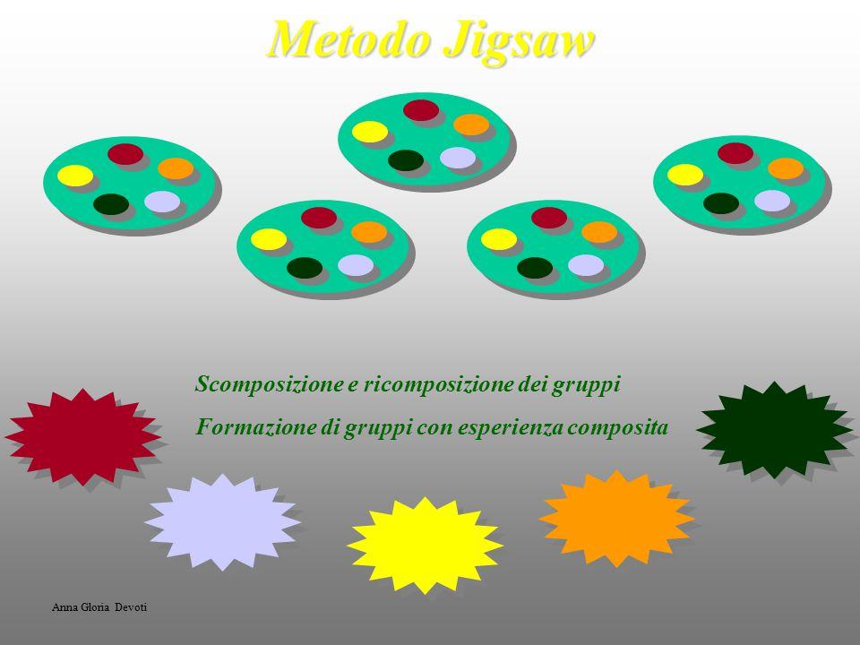Metodo Jigsaw Scomposizione e ricomposizione dei gruppi Formazione di gruppi con esperienza composita Anna Gloria Devoti