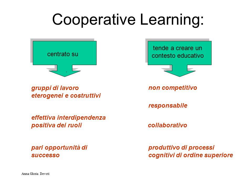 Cooperative Learning: gruppi di lavoro eterogenei e costruttivi effettiva interdipendenza positiva dei ruoli pari opportunità di successo centrato su tende a creare un contesto educativo non competitivo responsabile collaborativo produttivo di processi cognitivi di ordine superiore.