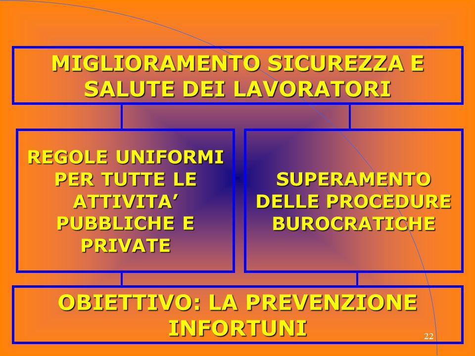 22 MIGLIORAMENTO SICUREZZA E SALUTE DEI LAVORATORI REGOLE UNIFORMI PER TUTTE LE ATTIVITA' PUBBLICHE E PRIVATE SUPERAMENTO DELLE PROCEDURE BUROCRATICHE