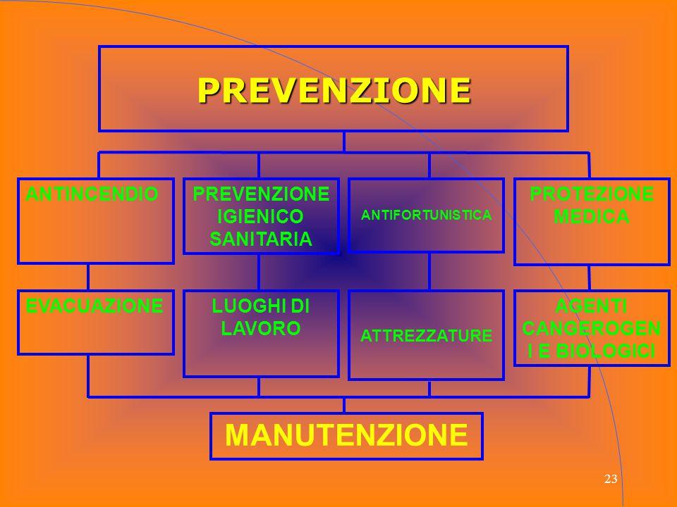 23 PREVENZIONE ANTINCENDIO PREVENZIONE IGIENICO SANITARIA ANTIFORTUNISTICA PROTEZIONE MEDICA EVACUAZIONELUOGHI DI LAVORO ATTREZZATURE AGENTI CANGEROGE