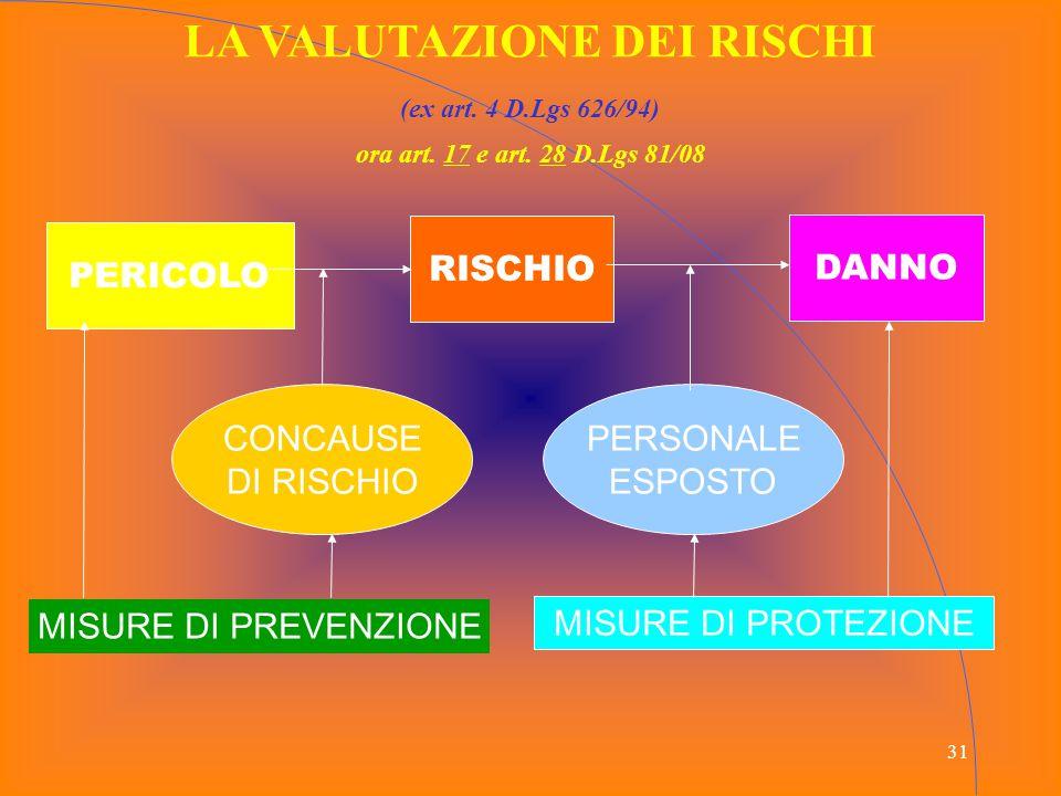 31 LA VALUTAZIONE DEI RISCHI (ex art. 4 D.Lgs 626/94) ora art. 17 e art. 28 D.Lgs 81/08 PERICOLO RISCHIO CONCAUSE DI RISCHIO PERSONALE ESPOSTO DANNO M