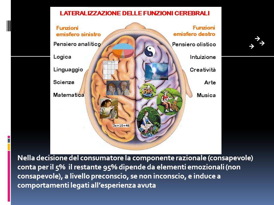 Nella decisione del consumatore la componente razionale (consapevole) conta per il 5% il restante 95% dipende da elementi emozionali (non consapevole)