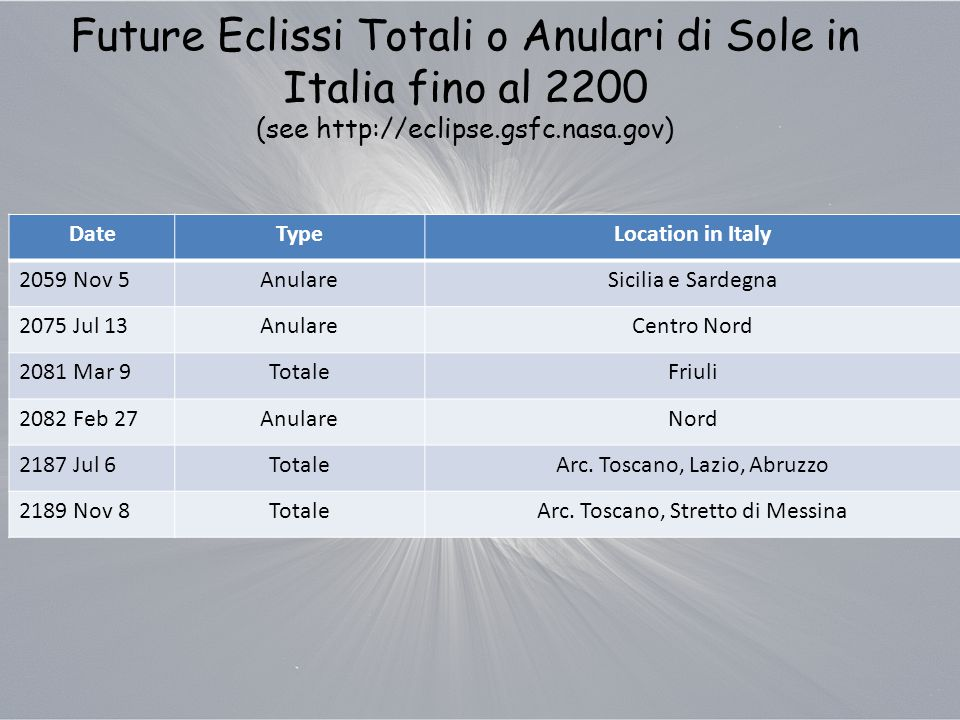 Future Eclissi Totali o Anulari di Sole in Italia fino al 2200 (see http://eclipse.gsfc.nasa.gov) DateTypeLocation in Italy 2059 Nov 5AnulareSicilia e