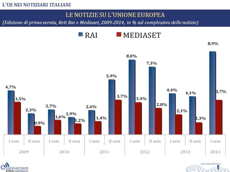 L'UE NEI NOTIZIARI ITALIANI LE NOTIZIE SU L'UNIONE EUROPEA (Edizione di prima serata, Reti Rai e Mediaset, 2009-2014, in % sul complessivo delle notizie)