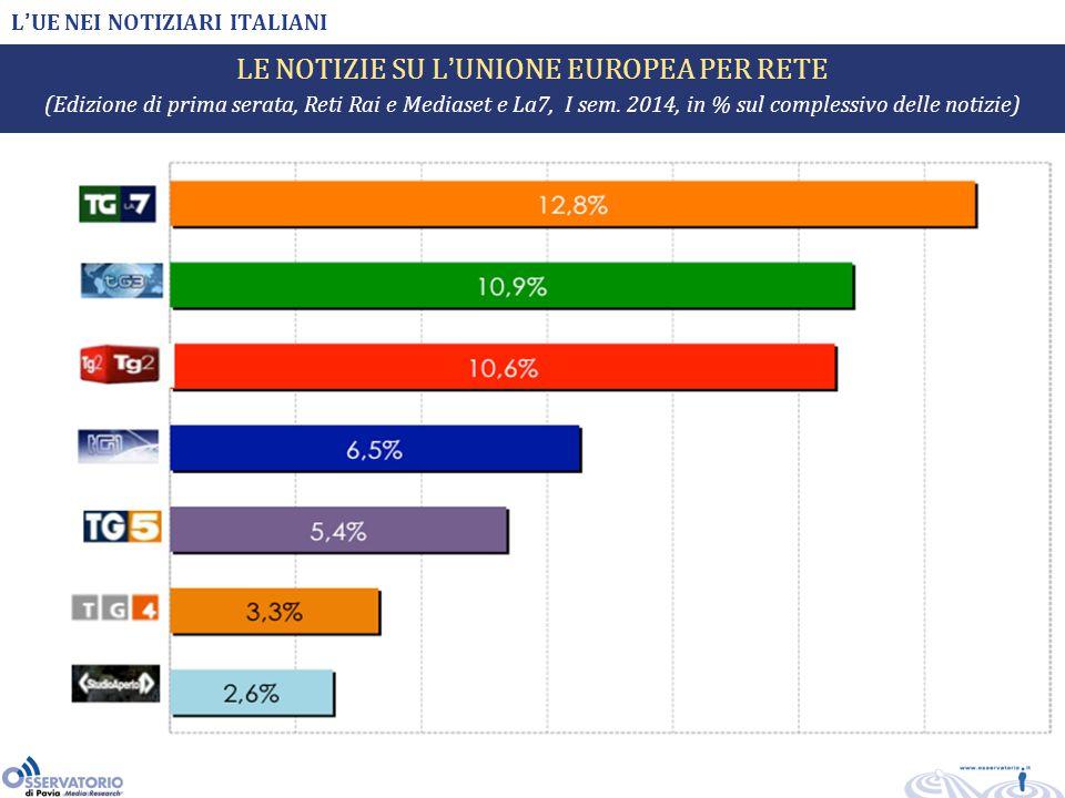 L'UE NEI NOTIZIARI ITALIANI LE NOTIZIE SU L'UNIONE EUROPEA PER RETE (Edizione di prima serata, Reti Rai e Mediaset e La7, I sem.