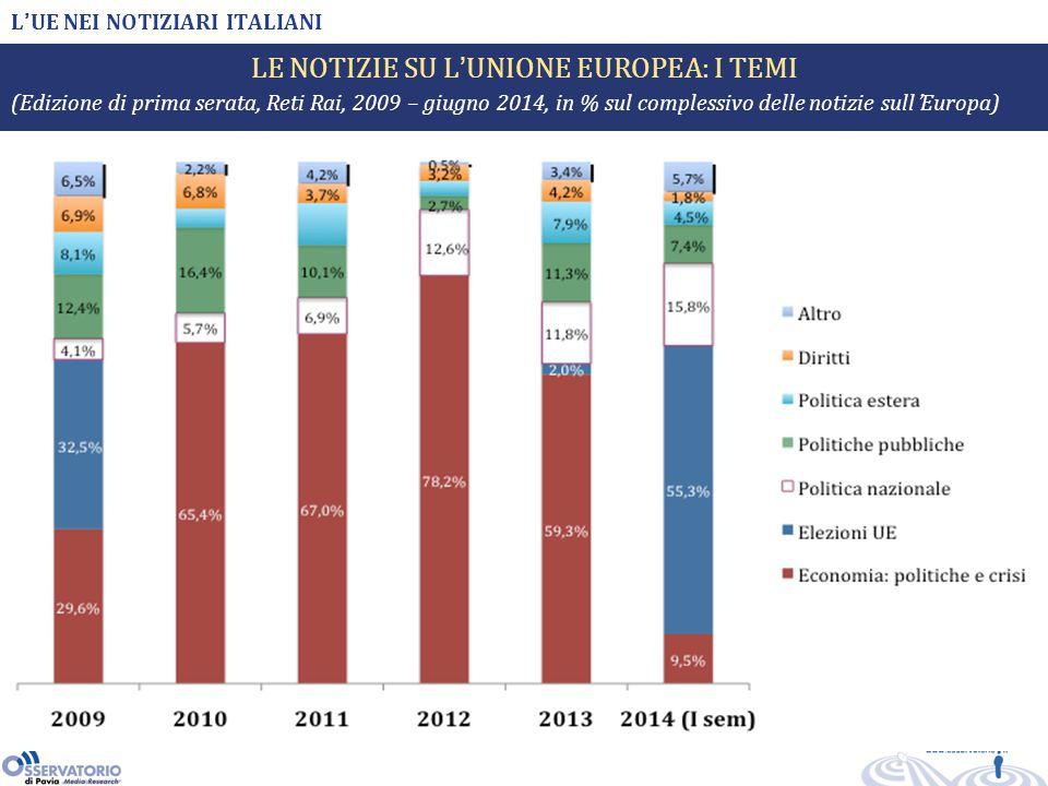 L'UE NEI NOTIZIARI ITALIANI LE NOTIZIE SU L'UNIONE EUROPEA: I TEMI (Edizione di prima serata, Reti Rai, 2009 – giugno 2014, in % sul complessivo delle notizie sull'Europa)