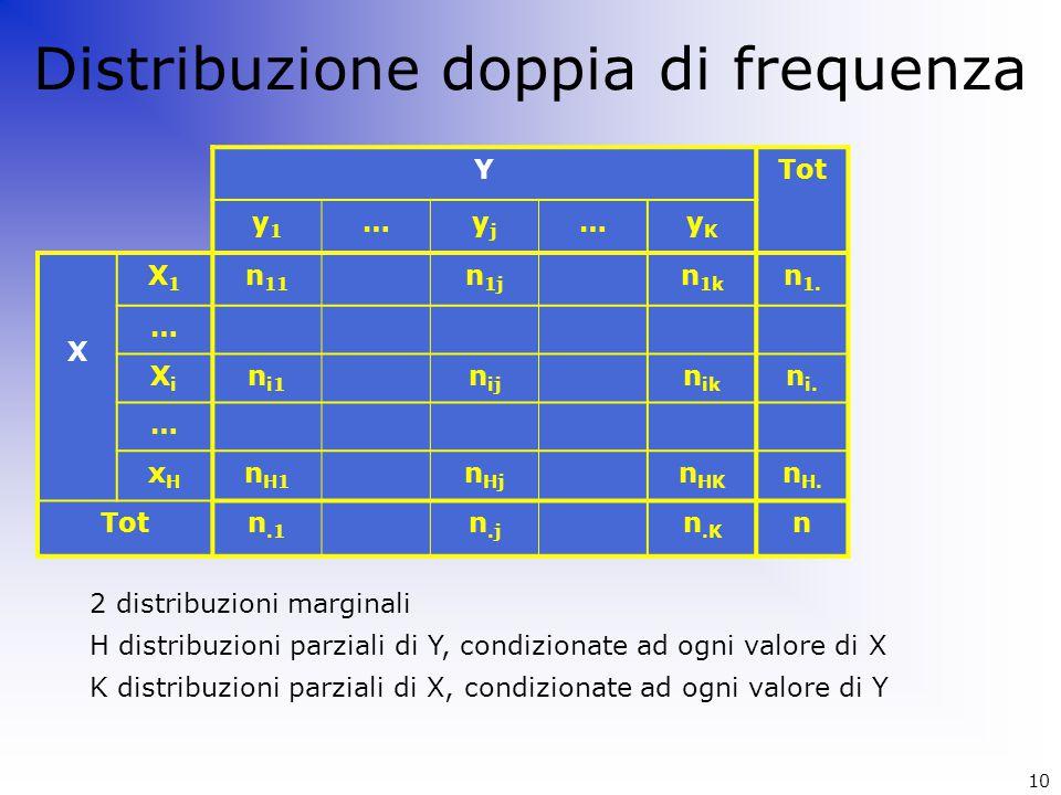 Distribuzione doppia di frequenza YTot y1y1 …yjyj …yKyK X X1X1 n 11 n 1j n 1k n 1. … XiXi n i1 n ij n ik n i. … xHxH n H1 n Hj n HK n H. Totn.1 n.j n.
