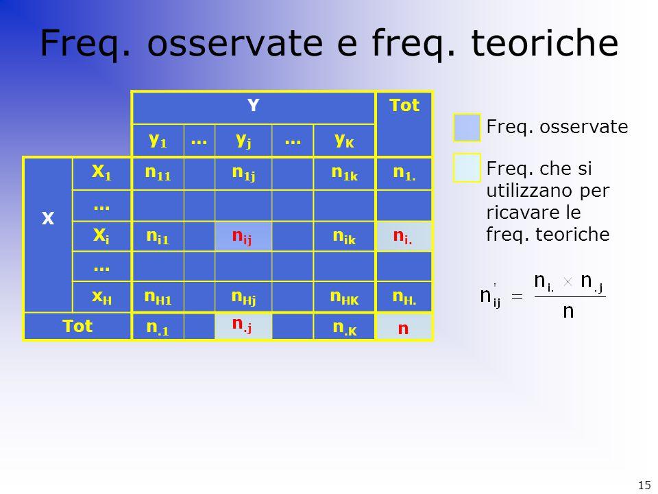 Freq. osservate e freq. teoriche YTot y1y1 …yjyj …yKyK X X1X1 n 11 n 1j n 1k n 1. … XiXi n i1 n ik … xHxH n H1 n Hj n HK n H. Totn.1 n.K Freq. osserva