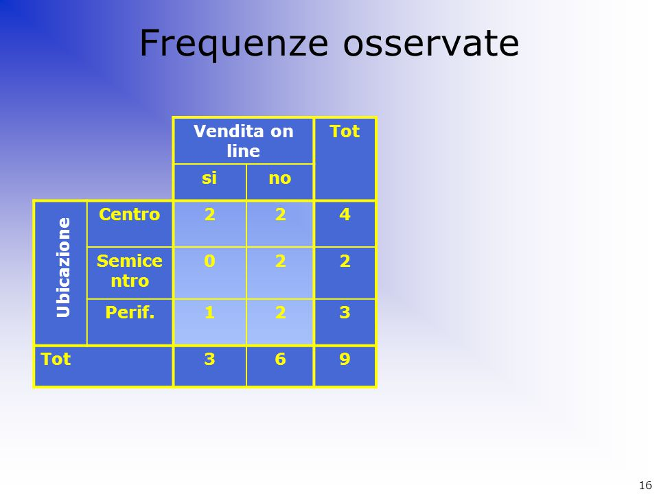 Frequenze osservate Vendita on line Tot sino Centro224 Semice ntro 022 Perif.123 Tot369 Ubicazione 16