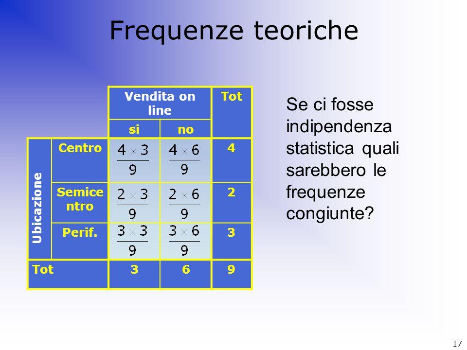 Frequenze teoriche Vendita on line Tot sino Centro4 Semice ntro 2 Perif.3 Tot369 Se ci fosse indipendenza statistica quali sarebbero le frequenze cong
