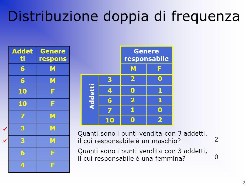 Distribuzione doppia di frequenza Addet ti Genere respons 6M 6M 10F F 7M 3M 3M 6F 4F Genere responsabile MF 3 4 6 7 10 Addetti Quanti sono i punti ven