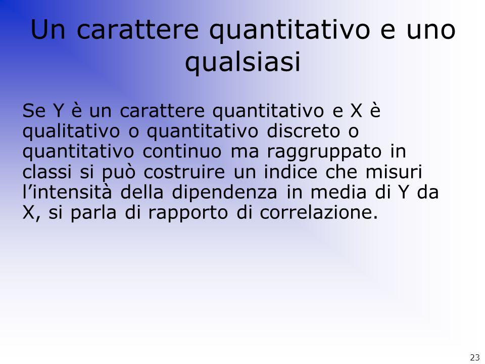 Se Y è un carattere quantitativo e X è qualitativo o quantitativo discreto o quantitativo continuo ma raggruppato in classi si può costruire un indice