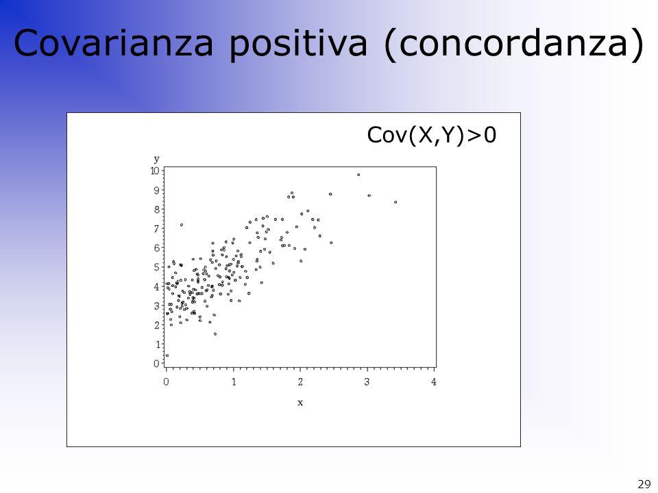 Cov(X,Y)>0 Covarianza positiva (concordanza) 29