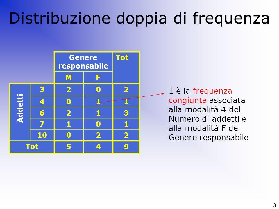 Distribuzione doppia di frequenza Genere responsabile Tot MF 3202 4011 6213 7101 10022 Tot549 Addetti 1 è la frequenza congiunta associata alla modali