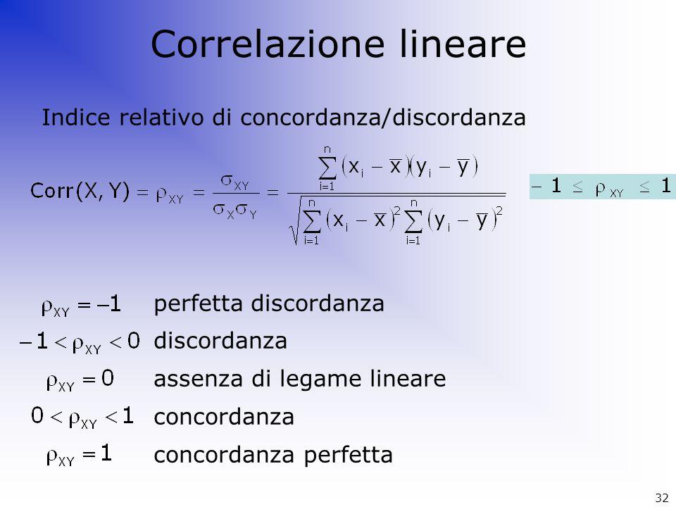 Correlazione lineare Indice relativo di concordanza/discordanza perfetta discordanza discordanza assenza di legame lineare concordanza concordanza per