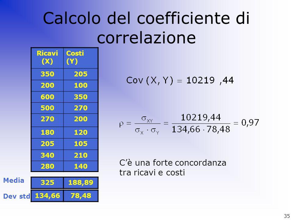 Calcolo del coefficiente di correlazione 325188,89 Ricavi (X) Costi (Y) 350205 200100 600350 500270 200 180120 205105 340210 280140 Media 134,6678,48