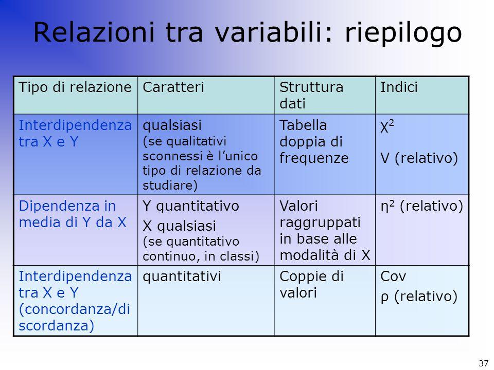 Relazioni tra variabili: riepilogo Tipo di relazioneCaratteriStruttura dati Indici Interdipendenza tra X e Y qualsiasi (se qualitativi sconnessi è l'u