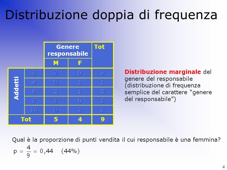 Distribuzione doppia di frequenza Genere responsabile Tot MF 549 Addetti Distribuzione marginale del genere del responsabile (distribuzione di frequen