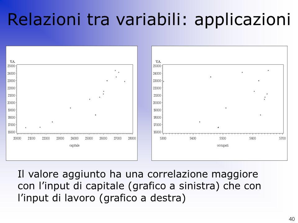 40 Relazioni tra variabili: applicazioni Il valore aggiunto ha una correlazione maggiore con l'input di capitale (grafico a sinistra) che con l'input