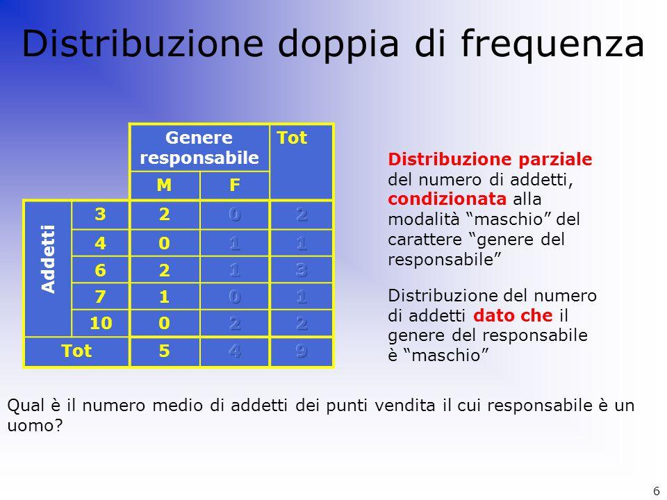 Distribuzione doppia di frequenza Genere responsabile Tot MF 32 40 62 71 100 Tot5 Addetti Distribuzione parziale del numero di addetti, condizionata a