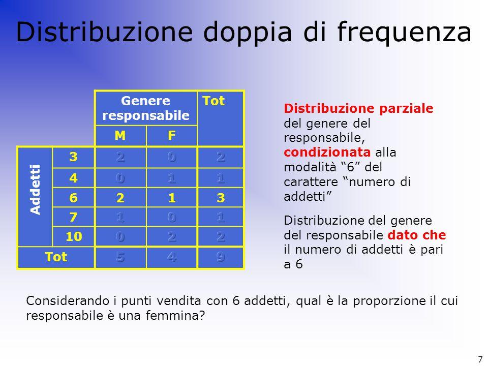 Distribuzione doppia di frequenza Genere responsabile Tot MF 3 4 6213 7 10 Tot Addetti Distribuzione parziale del genere del responsabile, condizionat