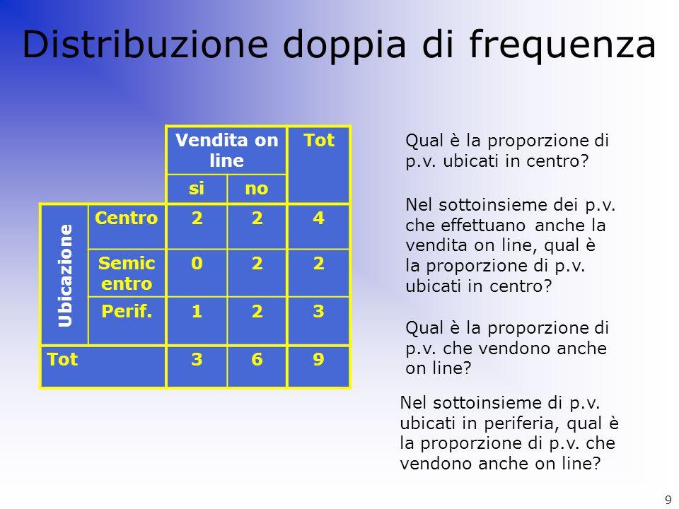 Distribuzione doppia di frequenza Vendita on line Tot sino Centro224 Semic entro 022 Perif.123 Tot369 Ubicazione Qual è la proporzione di p.v. ubicati