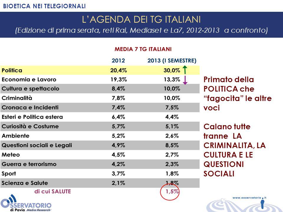 BIOETICA NEI TELEGIORNALI L'AGENDA DEI TG ITALIANI (Edizione di prima serata, reti Rai, Mediaset e La7, 2012-2013 a confronto) Primato della POLITICA