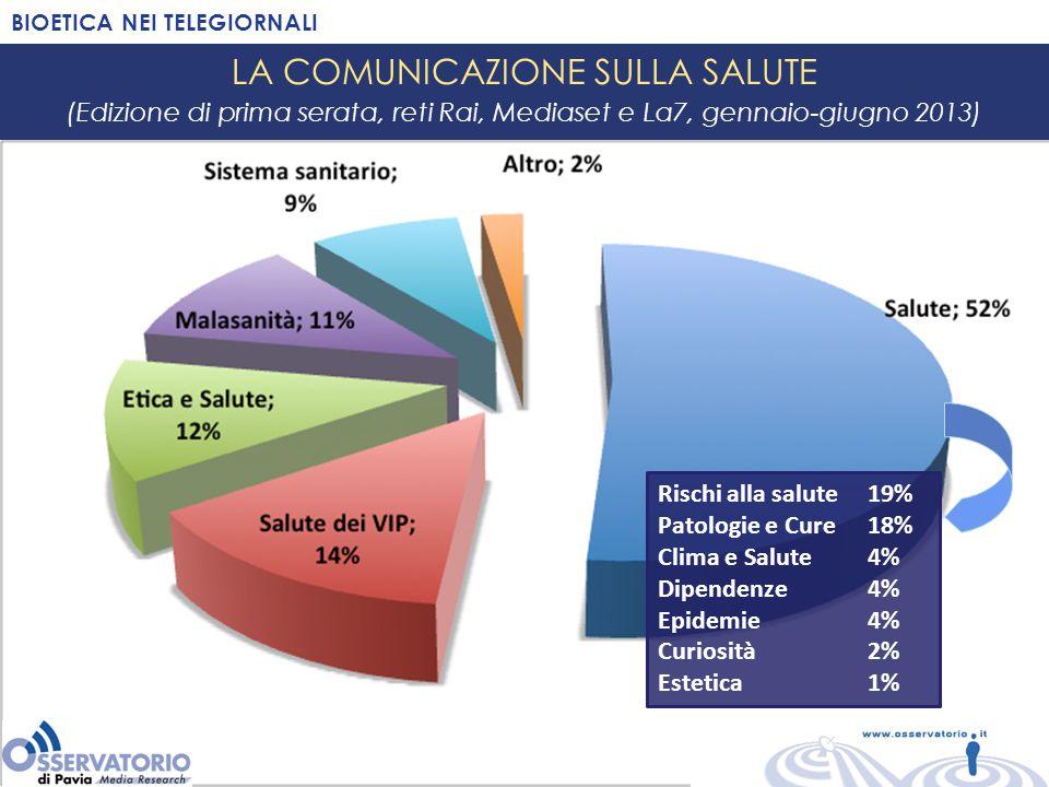 LA COMUNICAZIONE SULLA SALUTE (Edizione di prima serata, reti Rai, Mediaset e La7, gennaio-giugno 2013) BIOETICA NEI TELEGIORNALI Rischi alla salute19