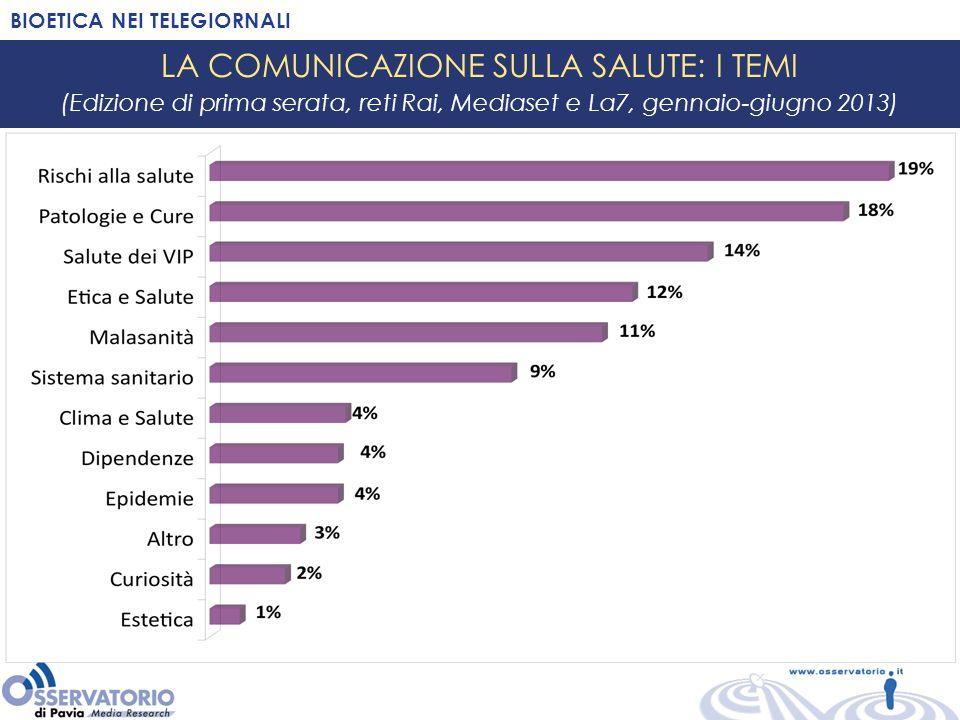 12% della comunicazione sulla SALUTE: ETICA E SALUTE Cellule staminali: ricerca e polemiche BIOETICA NEI TELEGIORNALI LA COMUNICAZIONE SULLA SALUTE: I TEMI (Edizione di prima serata, reti Rai, Mediaset e La7, gennaio-giugno 2013) Eutanasia, fecondazione assistita….
