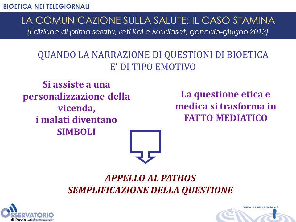 BIOETICA NEI TELEGIORNALI LA COMUNICAZIONE SULLA SALUTE: GLI ALTRI TEMI (Edizione di prima serata, reti Rai e Mediaset, gennaio-giugno 2013) GLI ALTRI TEMI DI BIOETICA Procreazione assistita (bocciatura della Corte Europea della Legge 40, ricorso dell'Italia e successiva respinta) Eutanasia (approfondimento del TG2 sul tema) Mastectomia bilaterale preventiva sulla base di test genetici (la testimonianza della star Angelina Jolie) Clonazione cellule umane negli USA