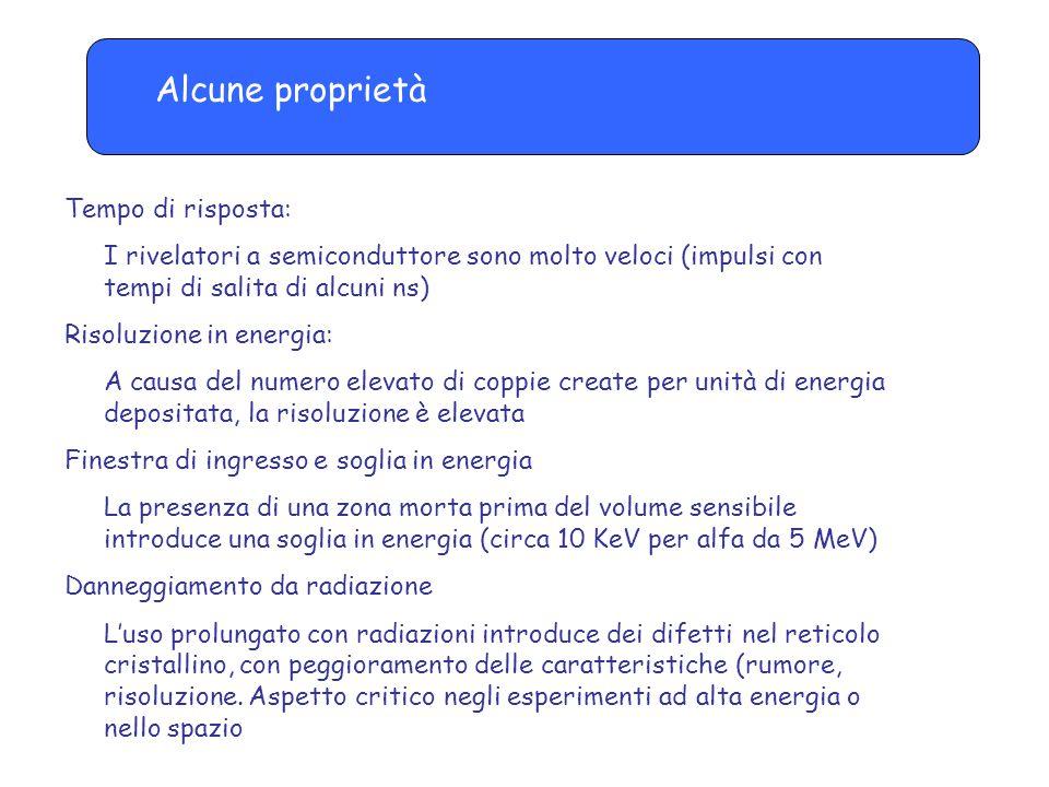 Applicazioni nella spettroscopia di particelle cariche A causa delle loro proprietà (risoluzione, timing,…) sono molto usati nella spettroscopia di particelle cariche.