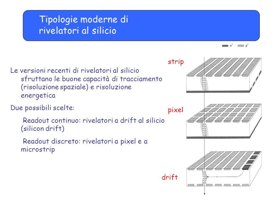Rivelatori a microstrip di silicio h+ e- + + + + _ _ _ _