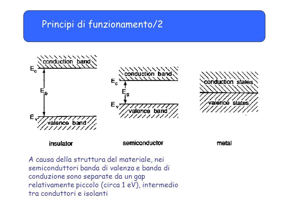 Principi di funzionamento/3 Per effetto della temperatura, o per effetto del passaggio di una radiazione ionizzante, un elettrone può passare dalla banda di valenza a quella di conduzione, lasciando una lacuna.