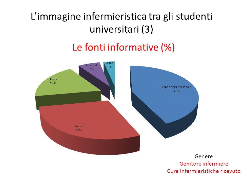 L'immagine infermieristica tra gli studenti universitari (3) Le fonti informative (%) Genere Genitore infermiere Cure infermieristiche ricevuto