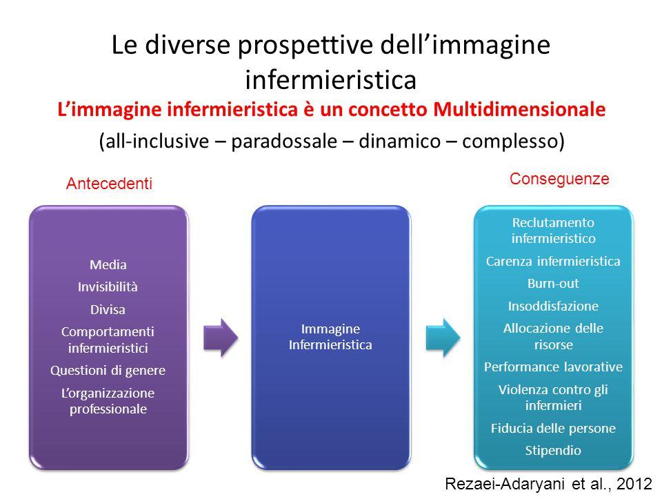 Le diverse prospettive dell'immagine infermieristica L'immagine infermieristica è un concetto Multidimensionale (all-inclusive – paradossale – dinamic