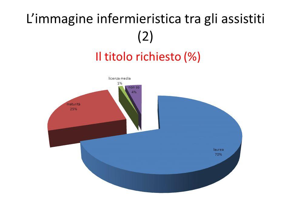 L'immagine infermieristica tra gli assistiti (2) Il titolo richiesto (%)