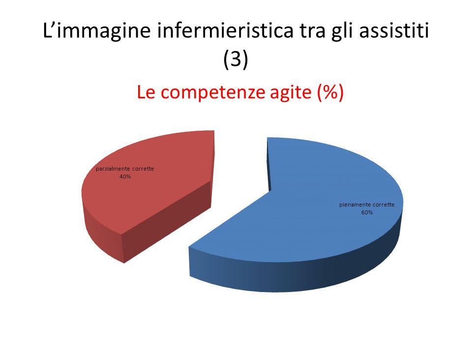 L'immagine infermieristica tra gli assistiti (3) Le competenze agite (%)