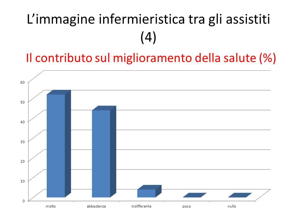 L'immagine infermieristica tra gli assistiti (4) Il contributo sul miglioramento della salute (%)
