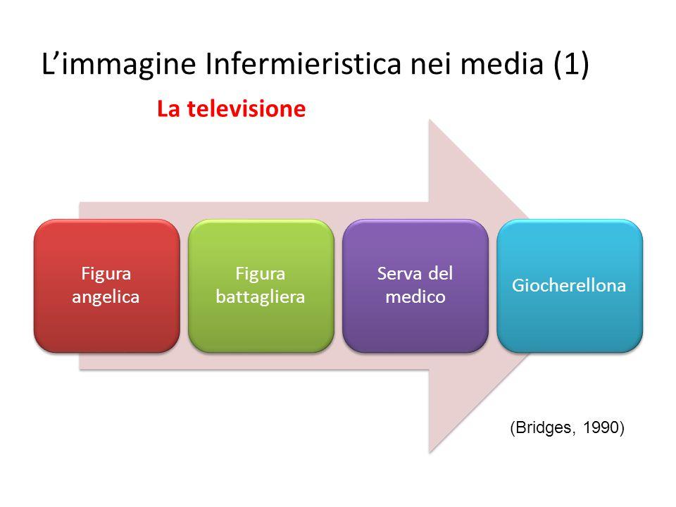 Figura angelica Figura battagliera Serva del medico Giocherellona L'immagine Infermieristica nei media (1) (Bridges, 1990) La televisione