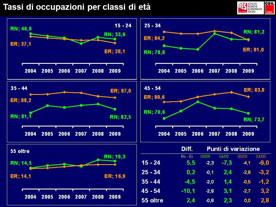 Tassi di occupazioni per classi di età